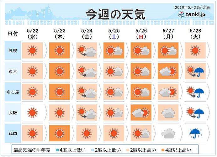 週間 30度以上が続く所も 熱中症に注意