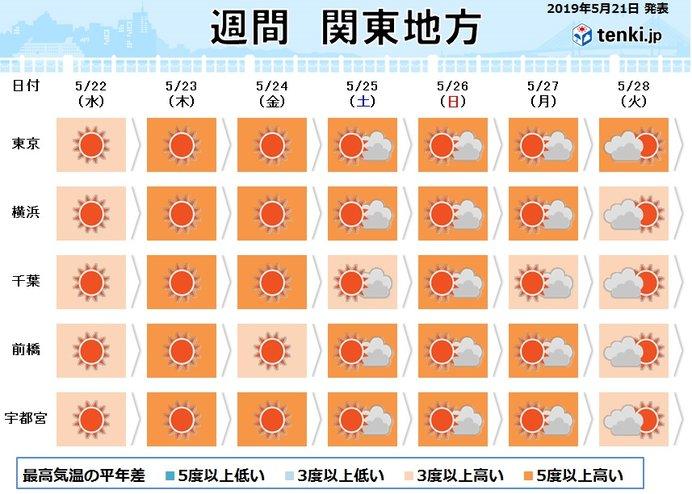 関東 大雨の後は暑さに注意 週末は都心で30度予想