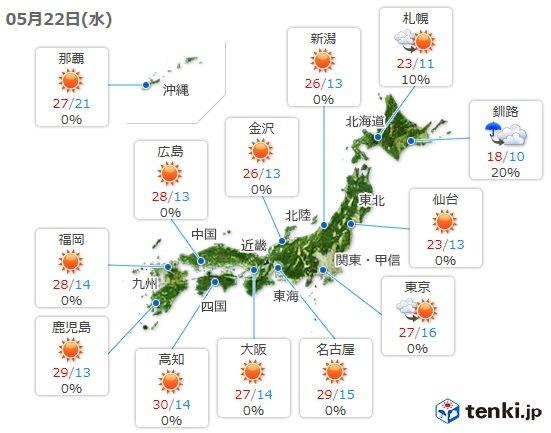 22日 強い日差しで気温上昇 30度以上の真夏日も