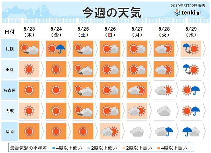あさって以降の天気 週末は猛暑日一歩手前の所も