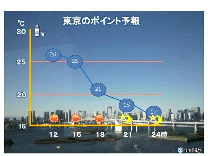 東京都心 晴天で7月並みの暑さ