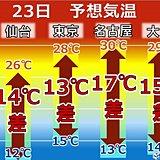 23日も一日の気温差大 約6割で15度以上に