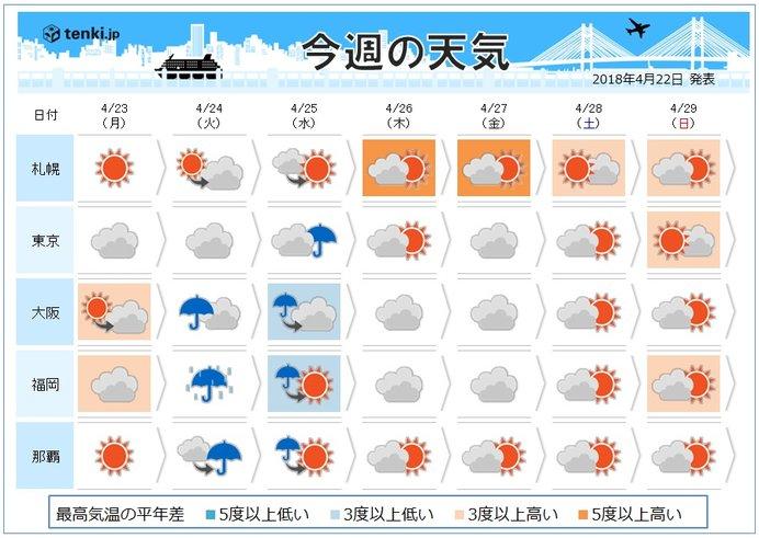 週間 天気ぐずつく 気温は5月並みに