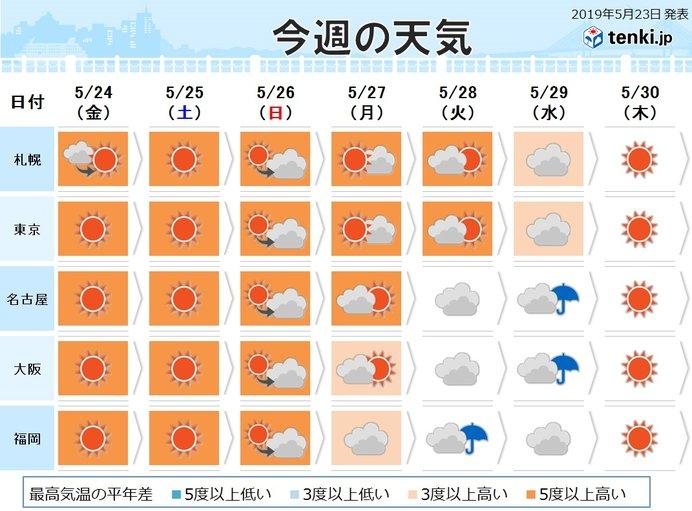 週間 各地で暑さが続く 土日は真夏並みに