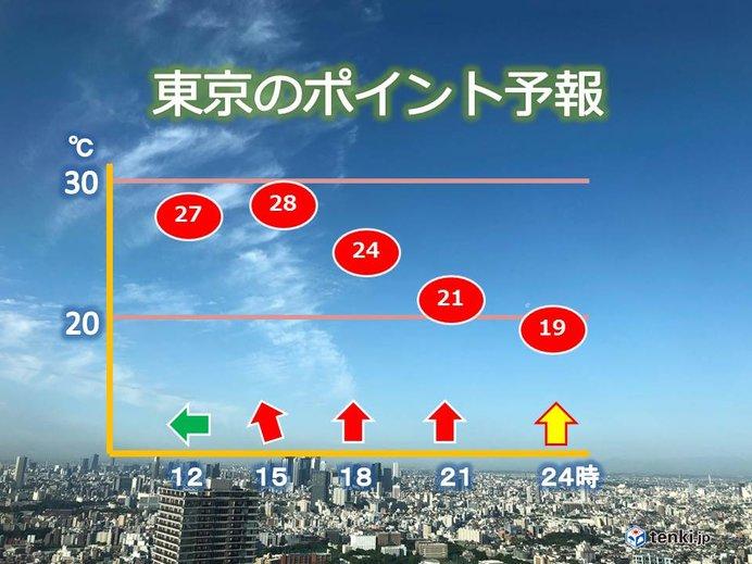 東京 23日暑い一日に 熱中症にご注意