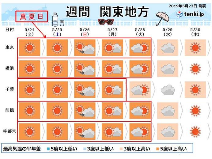 関東 来週にかけて季節先取りの暑さ