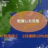 日本列島 乾燥続く 屋久島で2日連続20%台