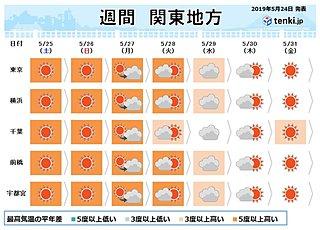 関東の週間 5月としては 経験したことのない暑さに