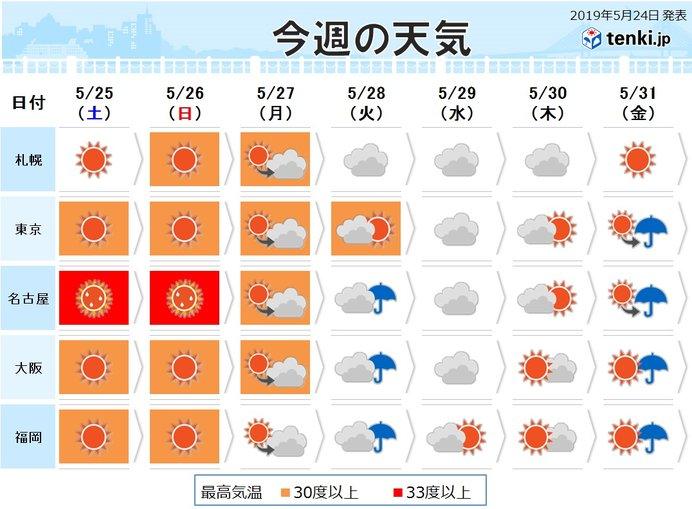 週間 暑さのピークは土日 35度以上の猛暑日も