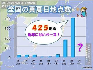 まるで真夏!列島で観測した真夏日地点数
