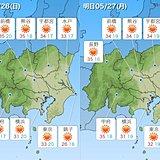 暑い関東26日 内陸は猛暑日も 熱中症に警戒
