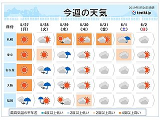 週間 月曜も真夏の暑さ 火~水曜は九州から関東は雨