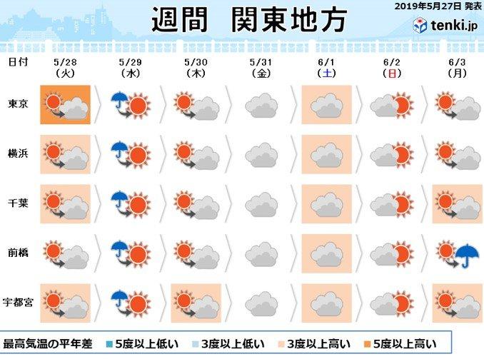 関東の週間 水曜日は暑さ落ち着く その後はムシムシ
