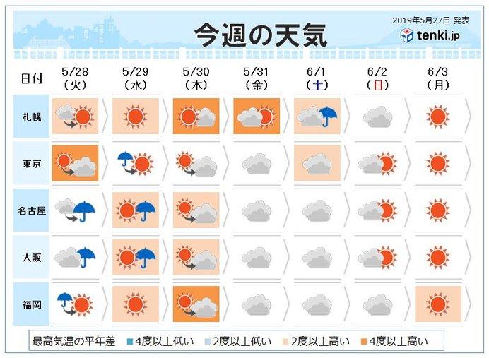 週間天気 極端な暑さ収まる 火曜は激しい雨や雷雨も