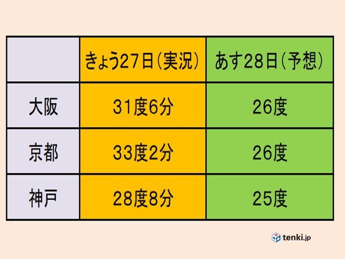28日は雨で、気温は平年並みに。