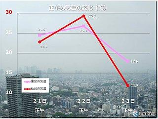 季節逆戻り 東京や仙台の気温 大幅ダウン