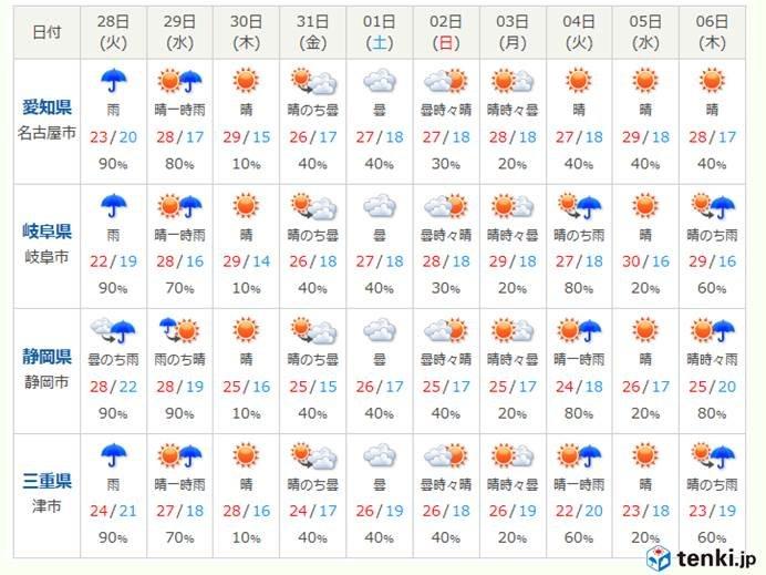東海地方 向こう10日間の天気見通し