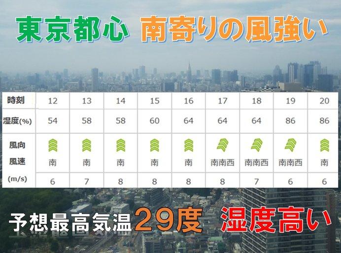 東京都心 強い南風に注意を