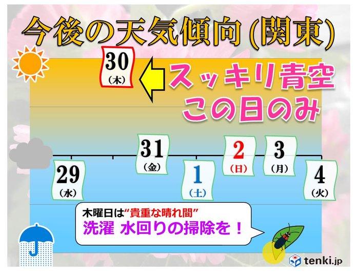 猛暑収まり 西・東日本に梅雨の気配