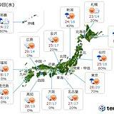 29日 西・東は暑さ再び 北は午前中雷雨