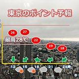 29日東京都心 徐々に明るい曇り空 続く暑さ