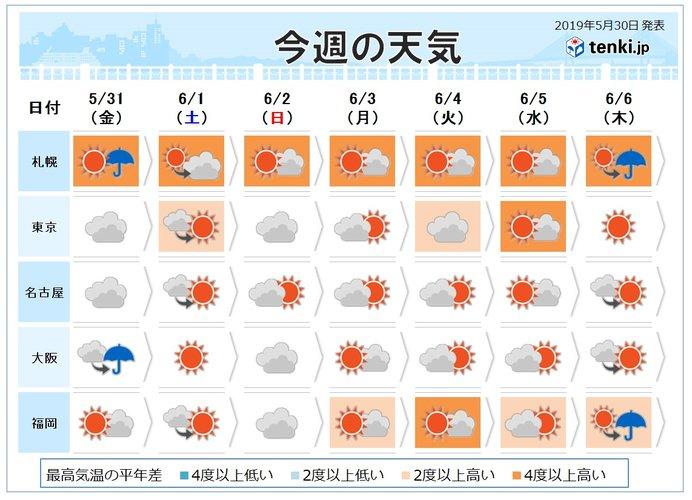 週間 梅雨入り近い 晴天続かず 6月初め真夏の気温