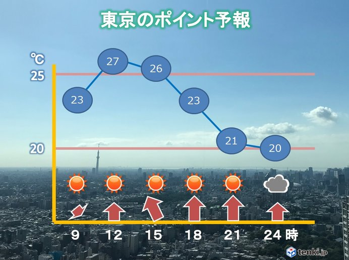 東京都心 きのうより気温上昇 7月並みに