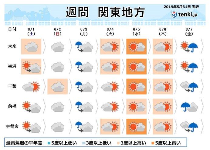 関東の週間 梅雨入り前なのに 蒸し暑さレベルアップ