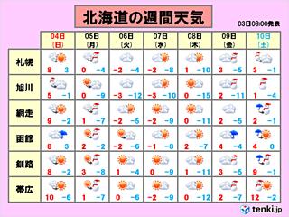 北海道 週末は気温上昇!4月並みも