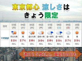 東京都心 涼しい月曜 暑さ戻る火曜