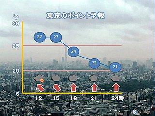 東京 午後は内陸ほど急な雨や雷雨