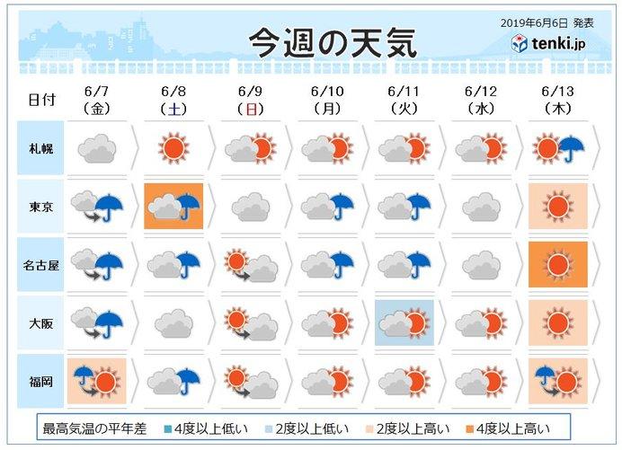 明日 の 東 大阪 の 天気
