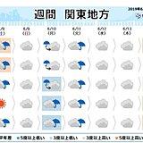 関東の週間予報 土曜日も急な雨に注意 次の晴天は