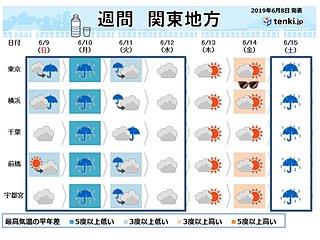 関東週間 梅雨空続く 中休みは来週後半に