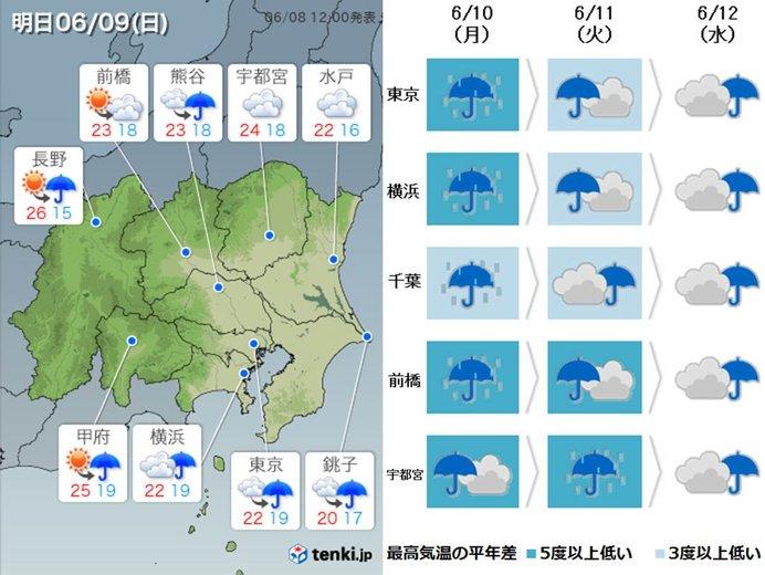9日の関東 涼しい日曜日に 東京都心22度予想