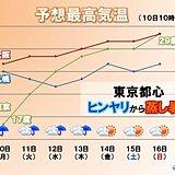 週間 東日本は暑さが戻る 近畿などの梅雨入りは?