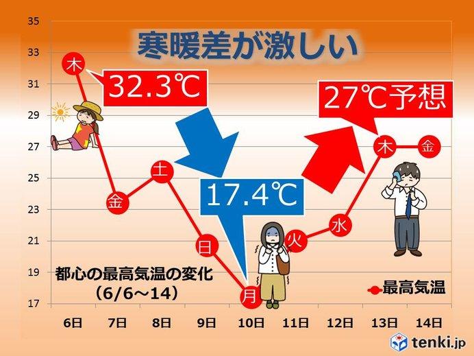 関東 寒暖差激しい 次に暖かくなるのはいつ