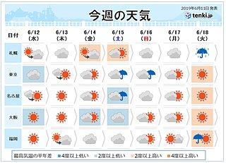 週間 土日は広く本降りの雨 晴れる日は気温7月並み