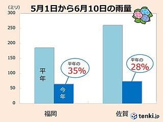 九州北部 5月から少雨続く
