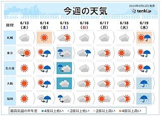 週間 木曜は晴れて関東も夏日 土曜は梅雨寒も