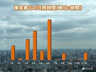 関東 続く梅雨空 都心の日照 6日連続3時間未満に