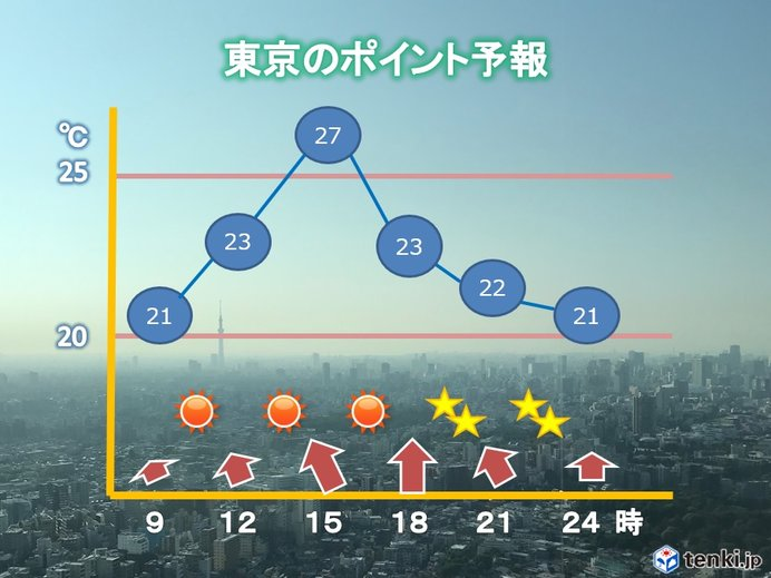 東京都心 梅雨の晴れ間 暑さが戻る