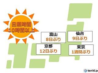 日照時間10時間以上 東京都心は1週間ぶり