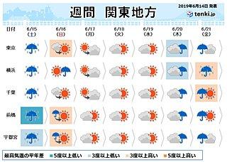 関東の週間予報 土曜は雨風強い 日曜は日差しが暑い