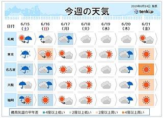 週間 土日は大雨 交通機関に影響も