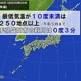 今朝 岩手県で0度3分 暖房が必要な空気の冷たさに