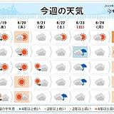 週間 水曜は山沿いで雷雲が湧く 週末は曇りや雨