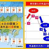 関東 最高気温20度から一気に下降