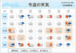 週間 金曜もにわか雨や雷雨 土曜・日曜も曇りや雨