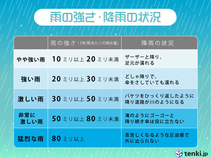 三重県や静岡県でバケツをひっくり返したような雨